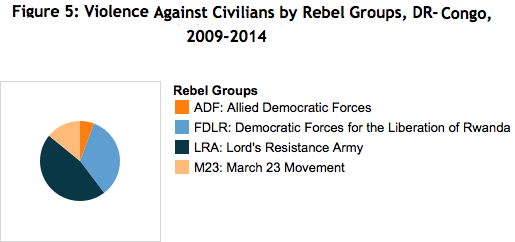 Rebel Groups of the DRC and Attacks on Civilians