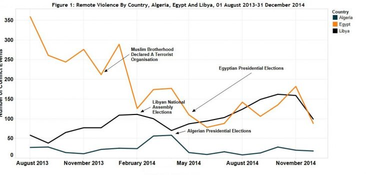 Political Militias and Remote Violence in 2014