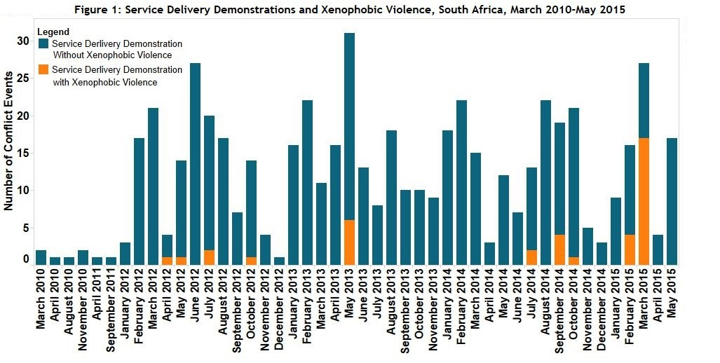 Figure 1 Service Delivery Demonstrations and Xenophobic Violence, South Africa, March 2010-May 2015