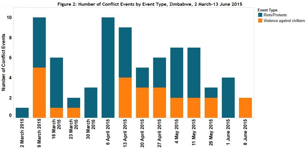 Figure 2 Number of Conflict Events by Event Type, Zimbabwe, 2 March-13 June 2015