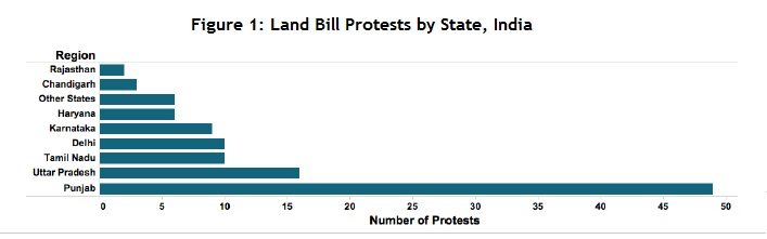 Opposition Politics and India's Controversial Land Bill