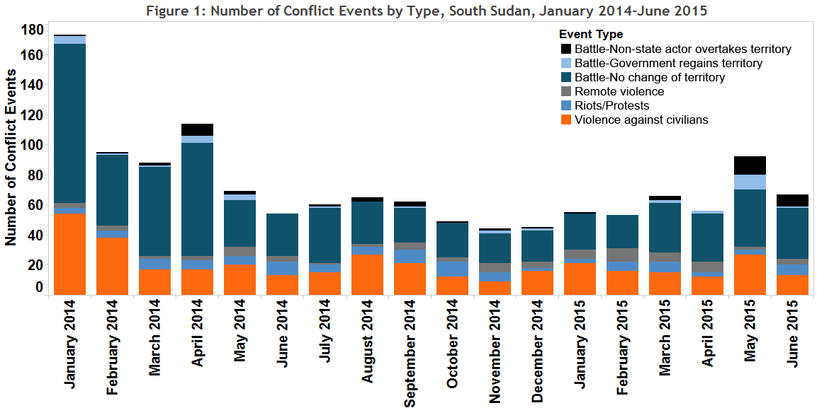 Figure 1 Number of Conflict Events by Type, South Sudan, January 2014-June 2015