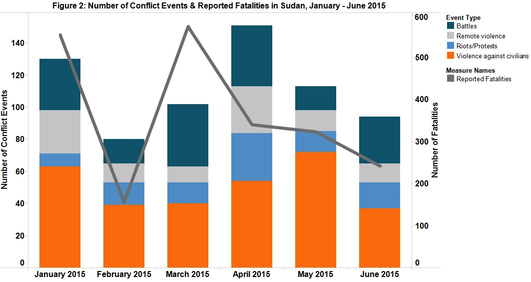Figure 2 - Number of Conflict Events & Reported Fatalities in Sudan, January - June 2015