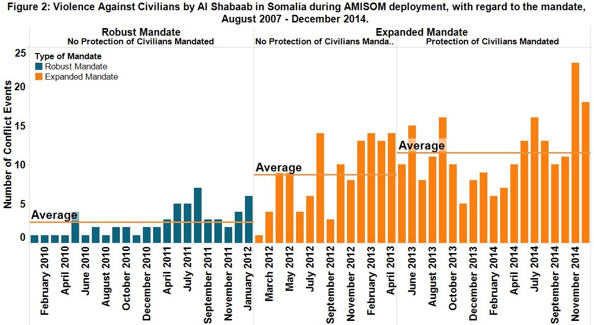 Peacekeeping Figure 2_August 2015