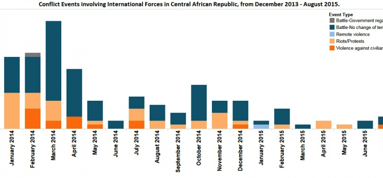 Central African Republic & Allegations of Abuse against Peacekeepers