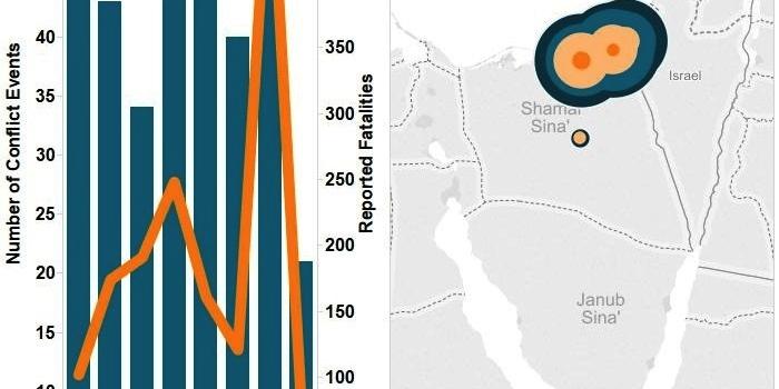 Egypt — September 2015 Update