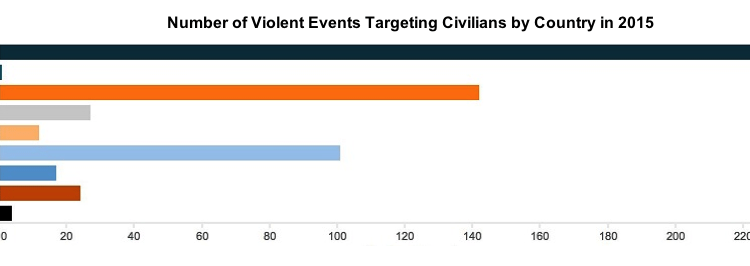 Targeting Civilians in South and Southeast Asia