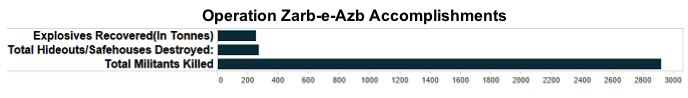 Zarb-e-Azb: One year On