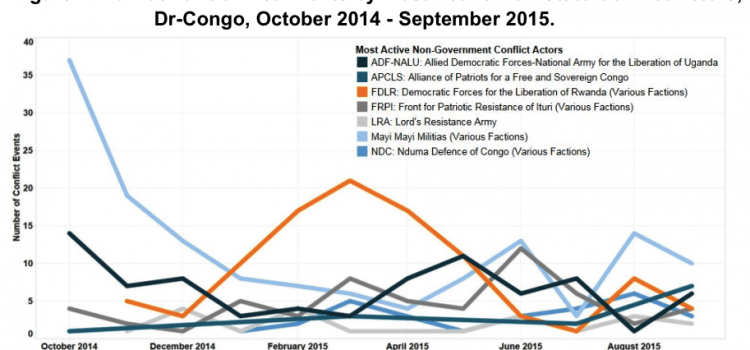 DR-Congo — October 2015 Update
