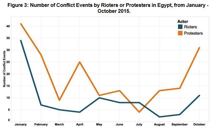 Figure 3 Egypt November 2015_jpg