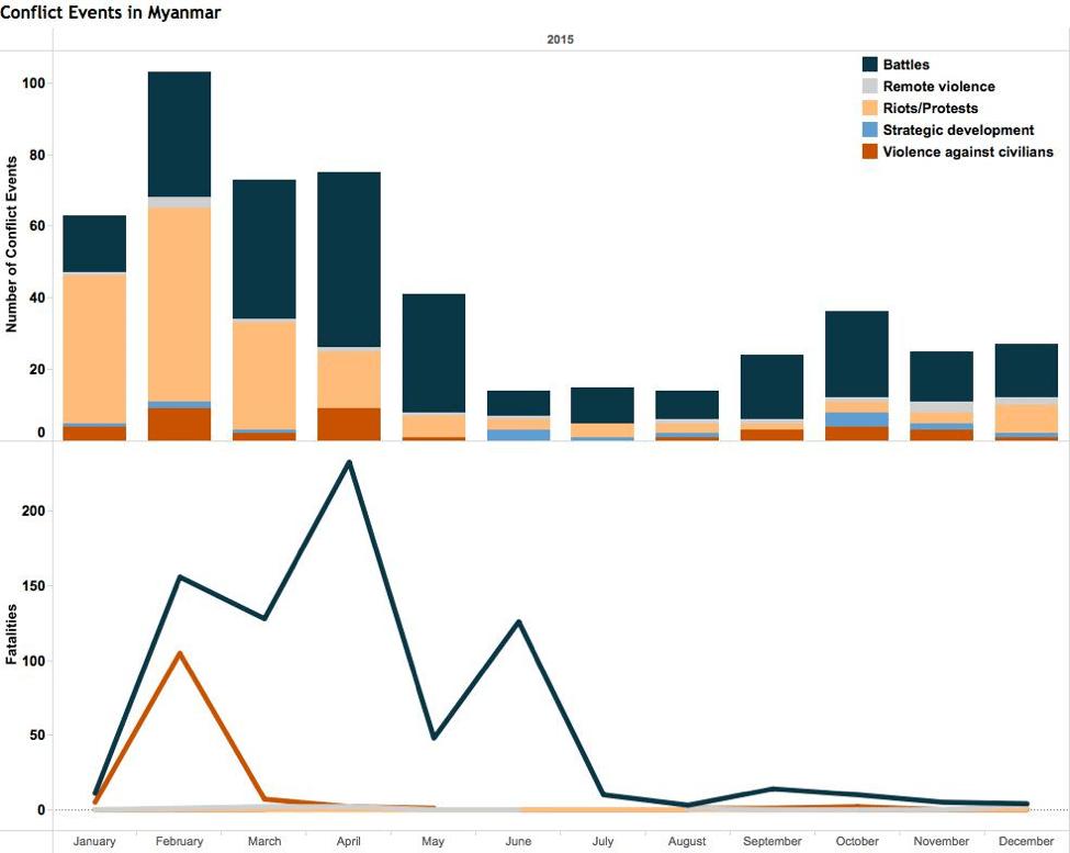 Conflict events and fatalities in Myanmar 2015