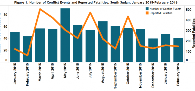 South Sudan — March 2016 Update