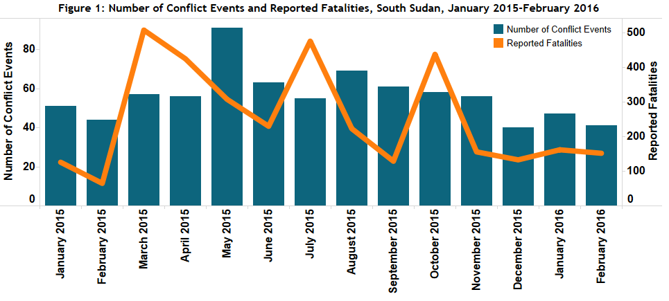 Figure 1_South Sudan_March 2016