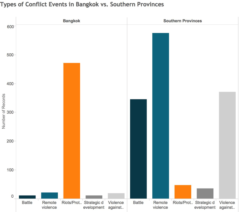 Types of Conflict Events in Bangkok vs. Southern Provinces