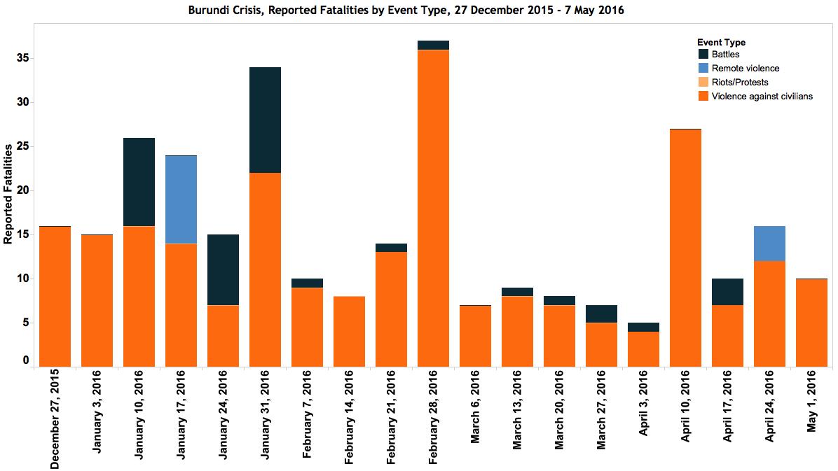 Burundi_May8_fatalities