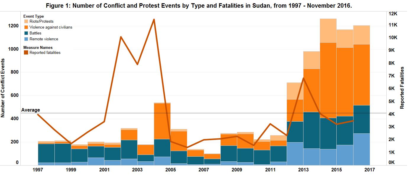 figure-1_sudan