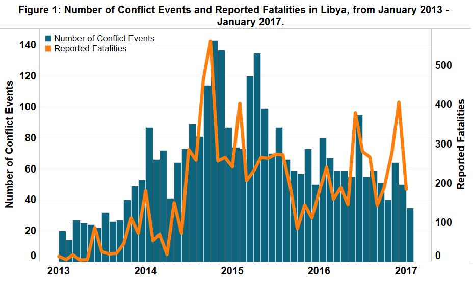 Figure 1_Libya