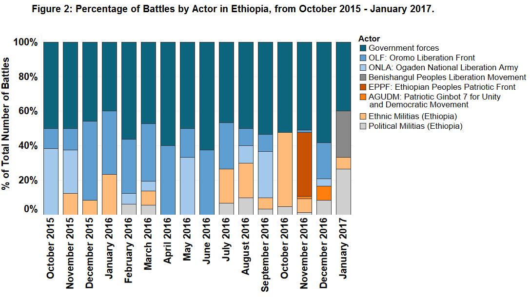Figure 2_Ethiopia