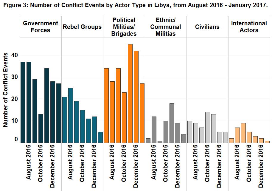 Figure 3_Libya