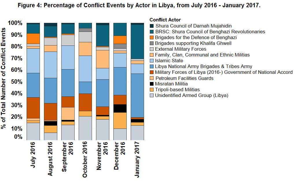 Figure 4_Libya
