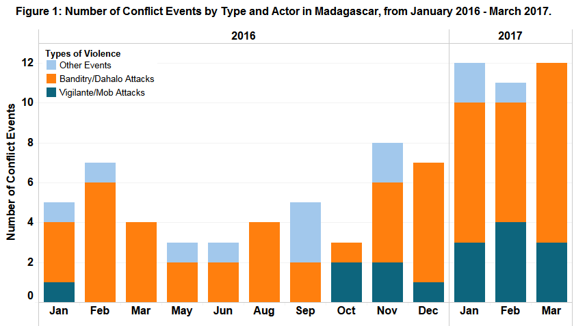 Figure 1_Madagascar