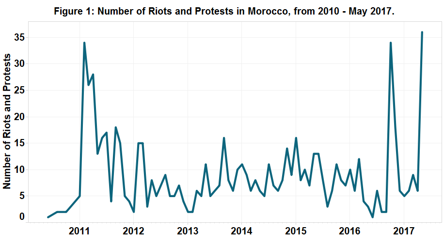 Figure 1 - Morocco