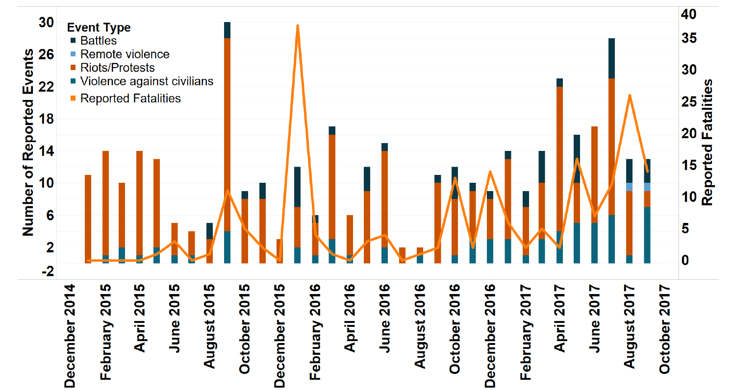 figure 1: Number of Events and Reported Fatalities by Type in Burkina Faso, January 2015 - September 2017