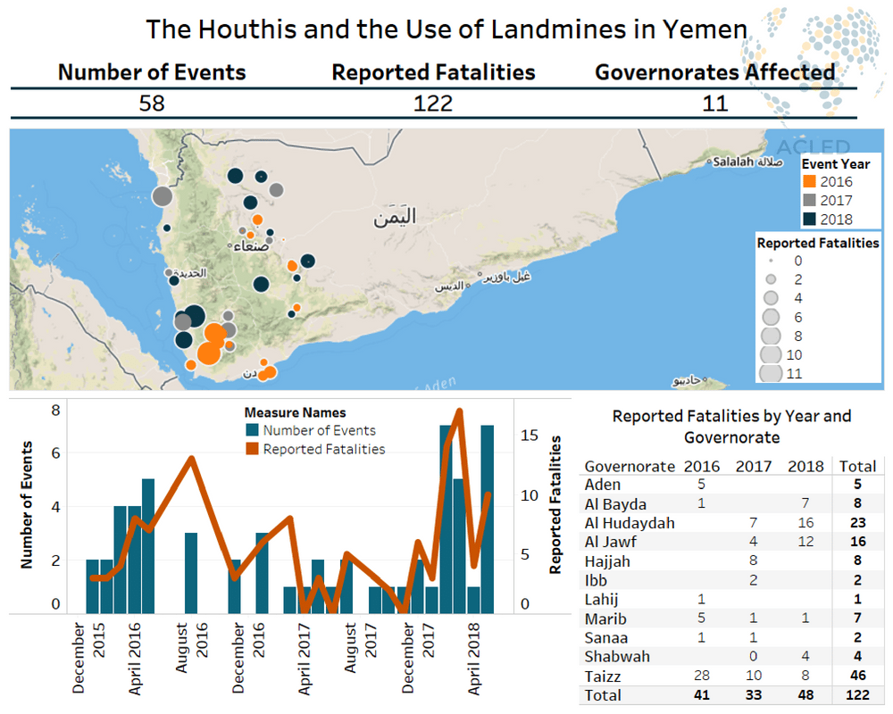 The Houthis and the Use of Landmines in Yemen   Acled Data