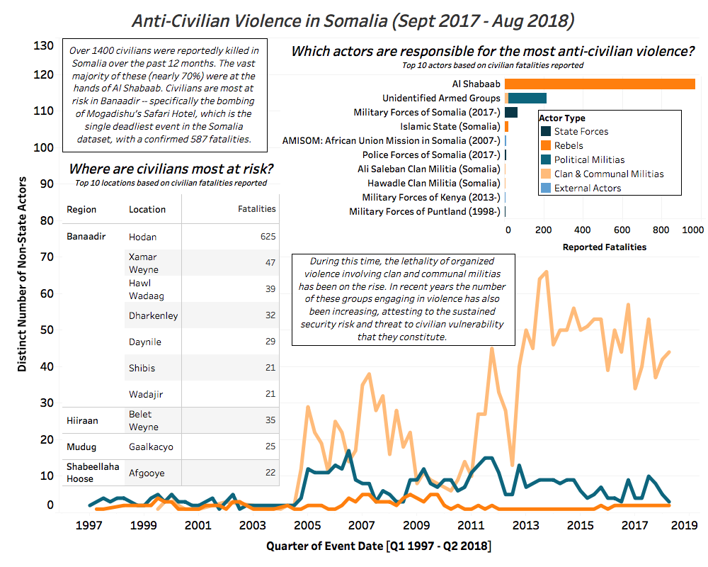 anti civilian violence in somalia sept 2017 aug 2018 acled data