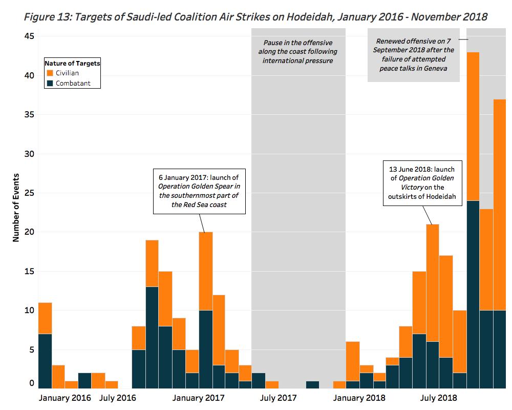 Yemen's Urban Battlegrounds: Violence and Politics in Sana'a
