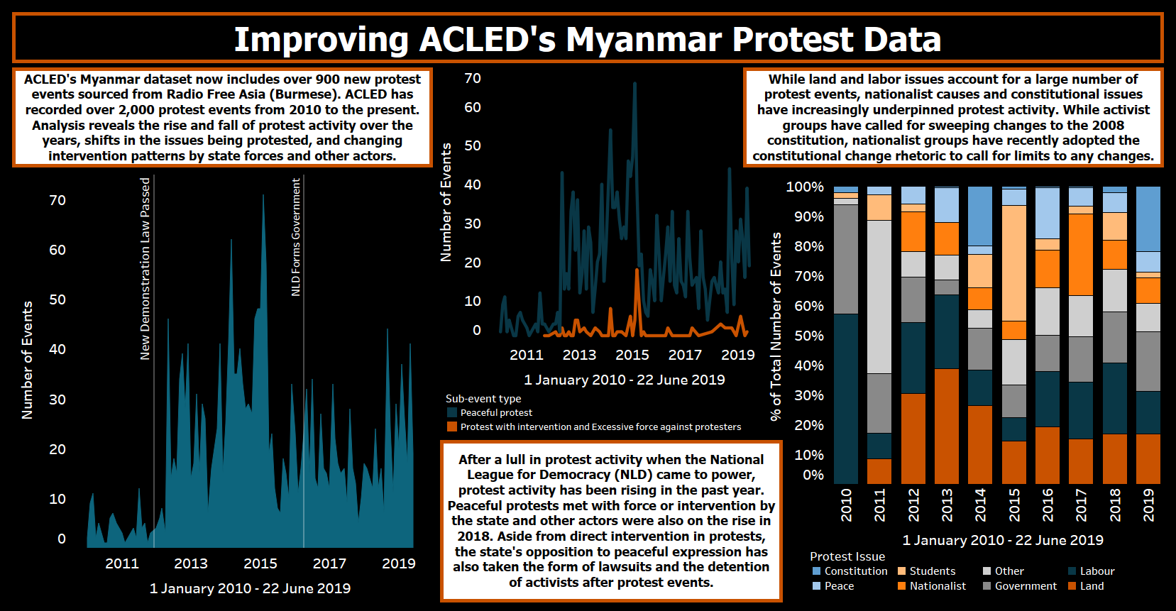Improving ACLED's Myanmar Protest Data: 2010-2019 | Acled Data