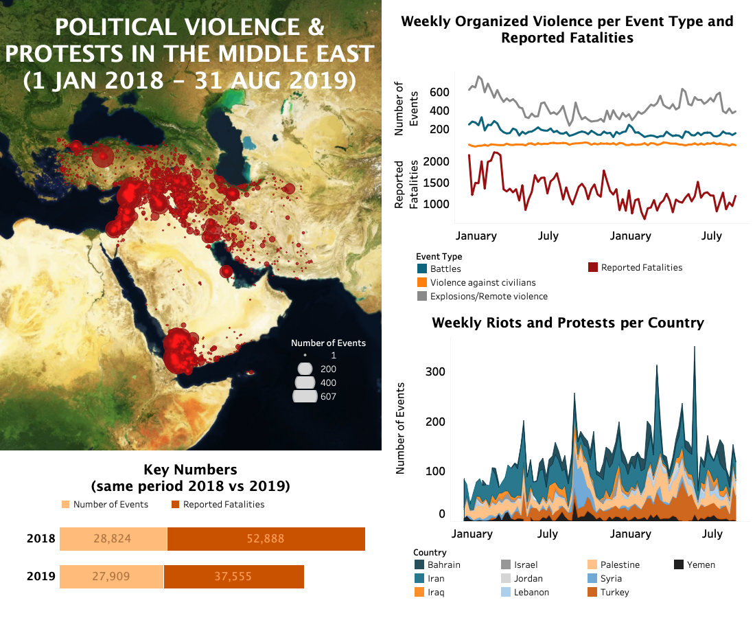 Regional Overview – Middle East 4 September 2019 | Acled Data