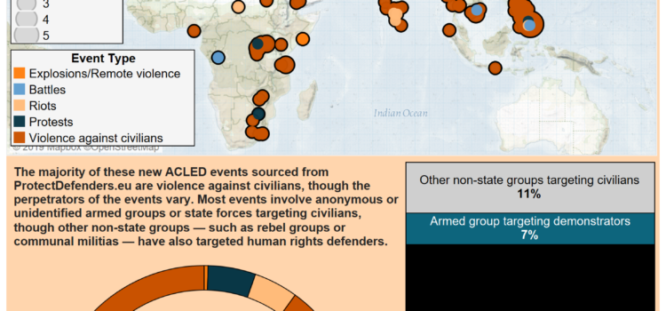 Protect Defenders: New Partner Data on Attacks against HRDs